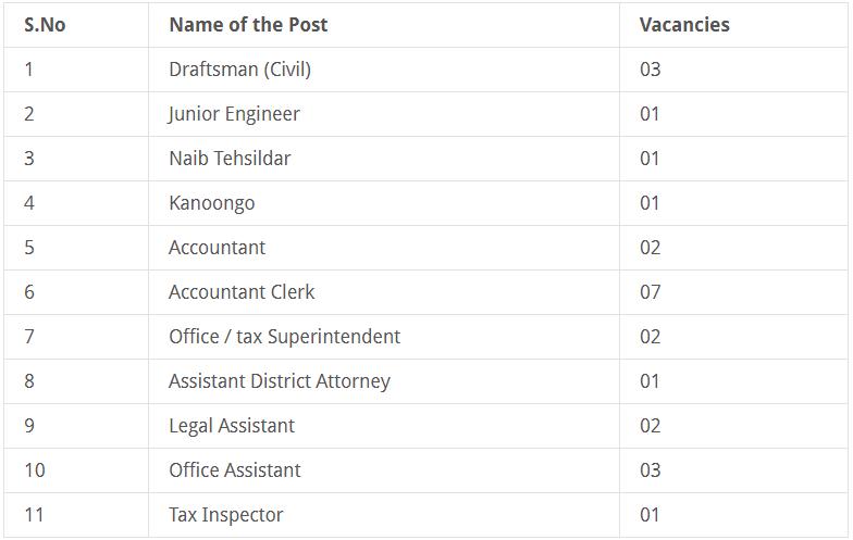 Municipal Corporation Panchkula 24 Recruitment 2017 Notice