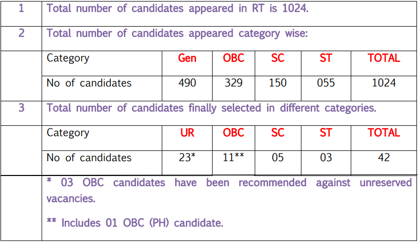 UPSC Assistant Director Cut off Marks 2018 Category Wise