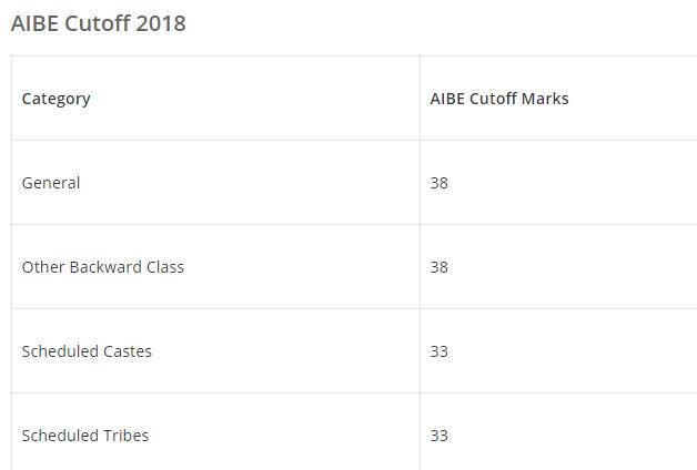 AIBE Expected Cutoff Marks