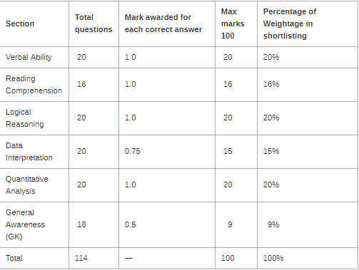 IIFT Subject Wise Qualifying Marks