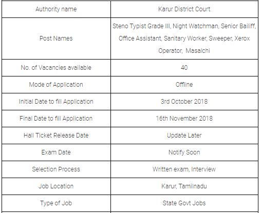 Karur District Court Examination 2019