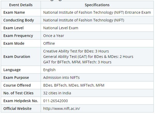NIFT Examination 2019
