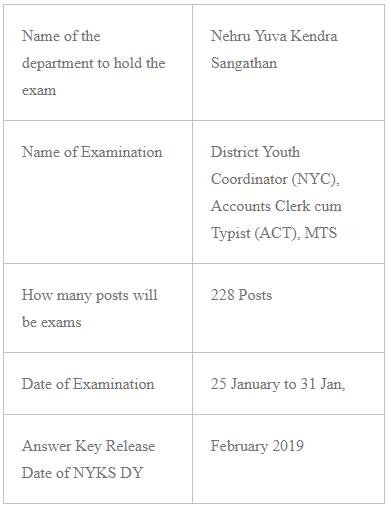 NYKS ACT Examination 2019
