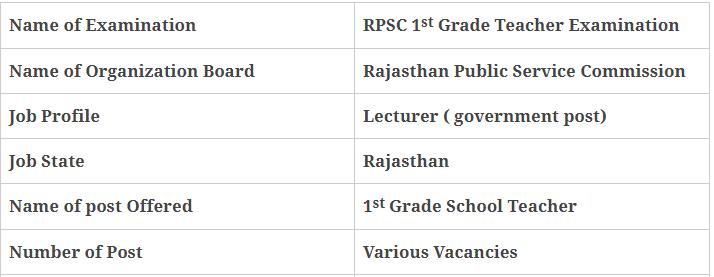 RPSC 1st Grade Teacher Economics Examination 2019