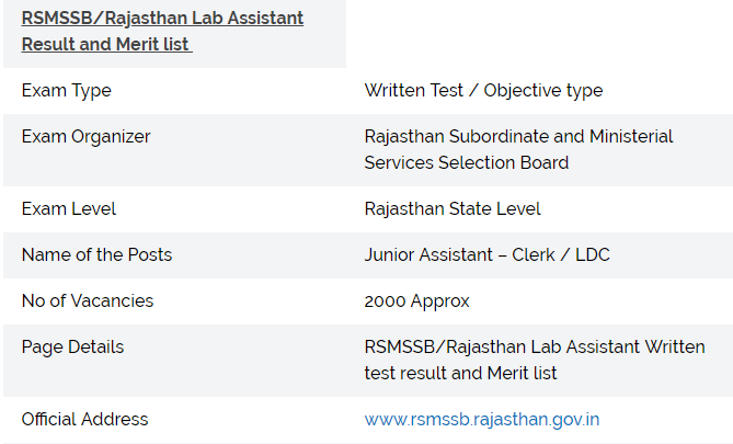 RSMSSB Lab Assistant Exam Result 2019