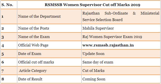RSMSSB Women Supervisor Cut off Marks 2019