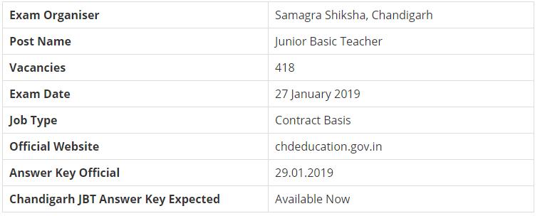 SSA Chandigarh JBT Examination 2019