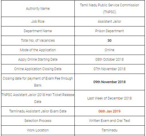 TNPSC Assistant Jailor Examination 2019