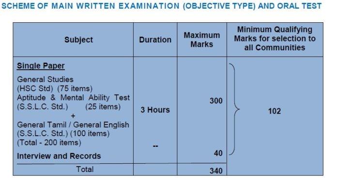 TNPSC Junior Inspector Examination 2019