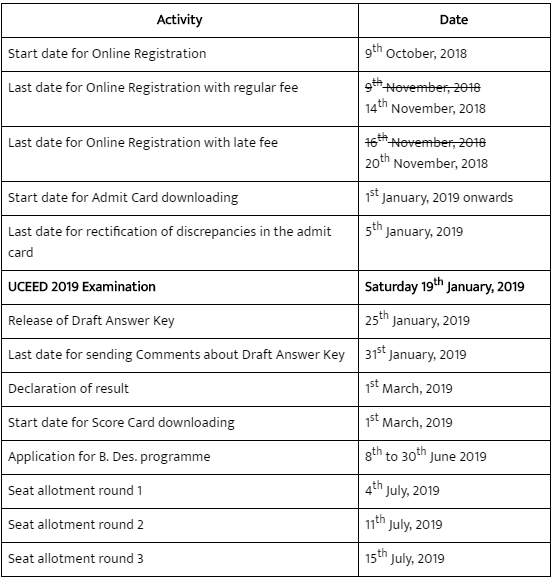 UCEED Exam Analysis 2019