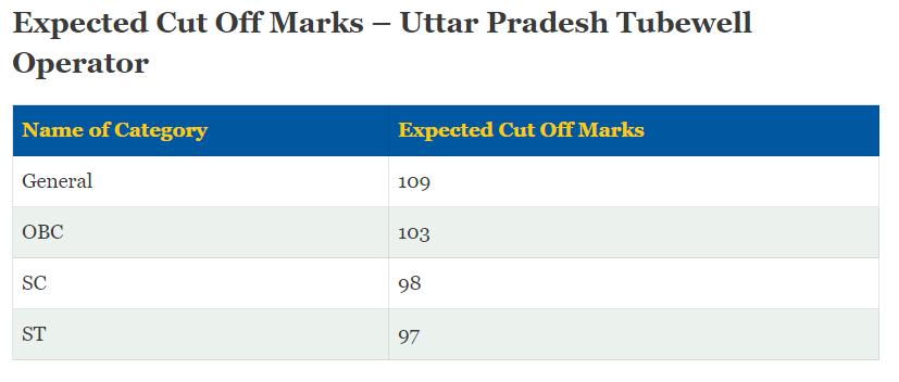 UPSSSC Tubewell Operator Cutoff Marks 2019 Expected Analysis
