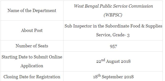 WBPSC FSI Examination 2019