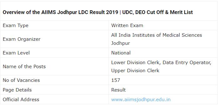 AIIMS Jodhpur Examination Result 2019