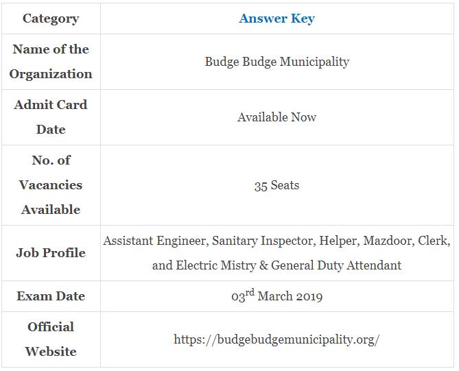 Budge Budge Municipality Examination 2019