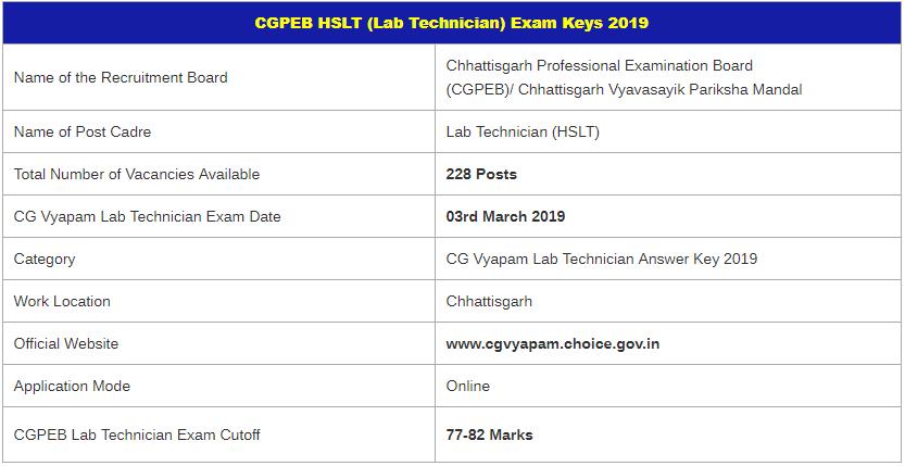 CG Vyapam Lab Technician Examination 2019