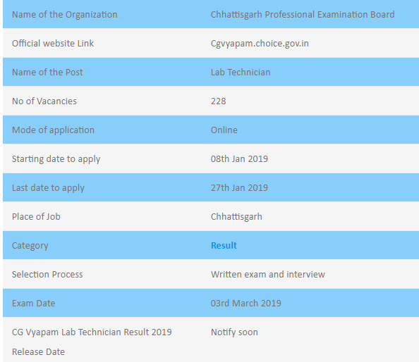 CG Vyapam Lab Technician Examination Result 2019