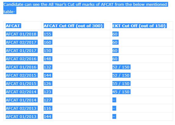IAF AFCAT Previous Year Cutoff Marks Analysis