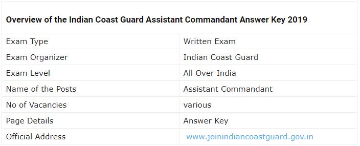 Indian Coast Guard Assistant Commandant Examination 2019