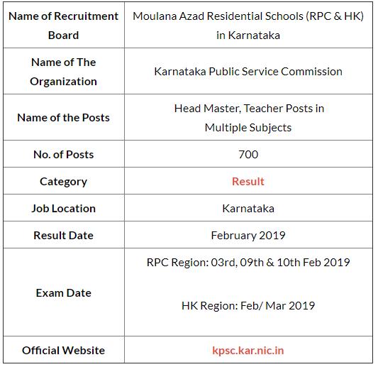Karnataka Maulana Azad Residential Schools Examination 2019