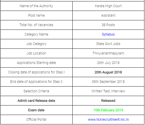 Kerala High Court Assistant Examination 2019