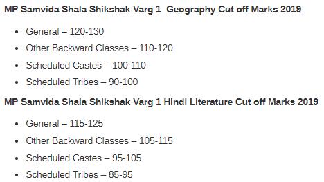 MP Samvida Shikshak Shala Varg 1 Cutoff Subject Wise 2019