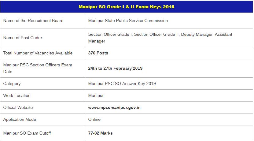 MPSC SO Examination 2019