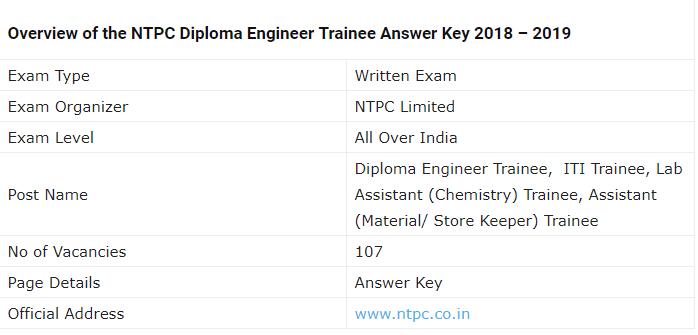 NTPC Trainee Examination 2019