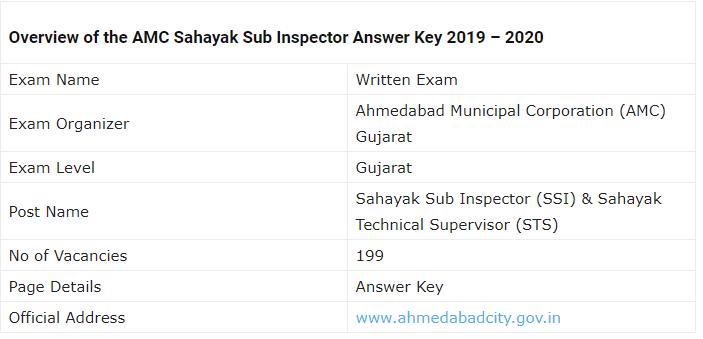 AMC SSI Examination 2019