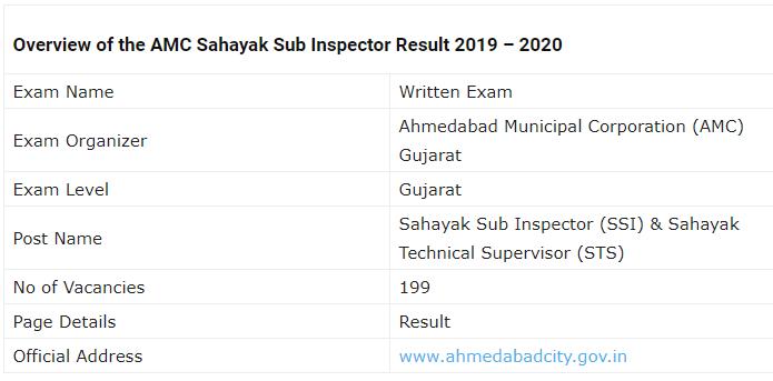 AMC SSI Examination Result 2019