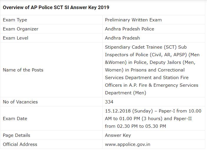 AP Police SCT SI Mains Examination 2019
