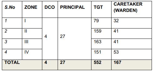 APSWREIS TGT Caretaker (Warden) Examination Result 2019