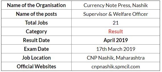 CNP Nashik Supervisor Exam Result 2019