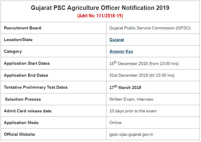 GPSC AO Examination 2019
