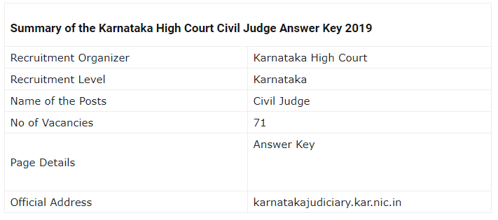 Karnataka High Court Civil Judge Mains Examination 2019