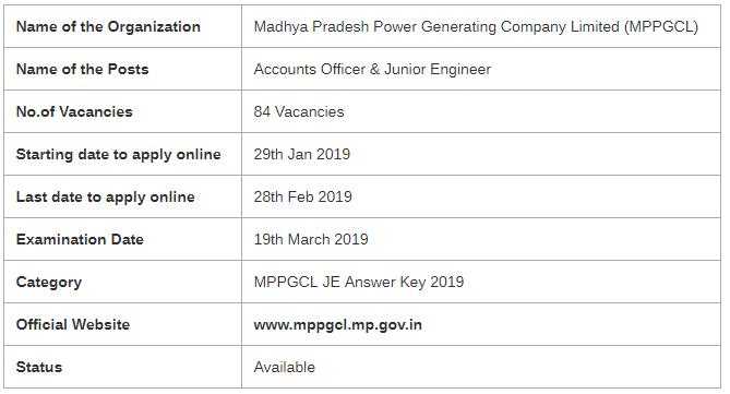 MPPGCL JE Examination 2019
