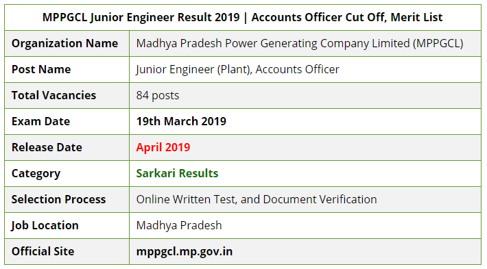 MPPGCL Result 2019