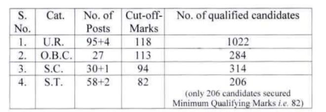 Madhya Pradesh CJ Exam Cutoff Marks 2019