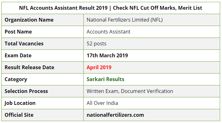NFL Accounts Assistant Examination Result 2019