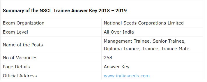 NSCL Trainee Examination 2019