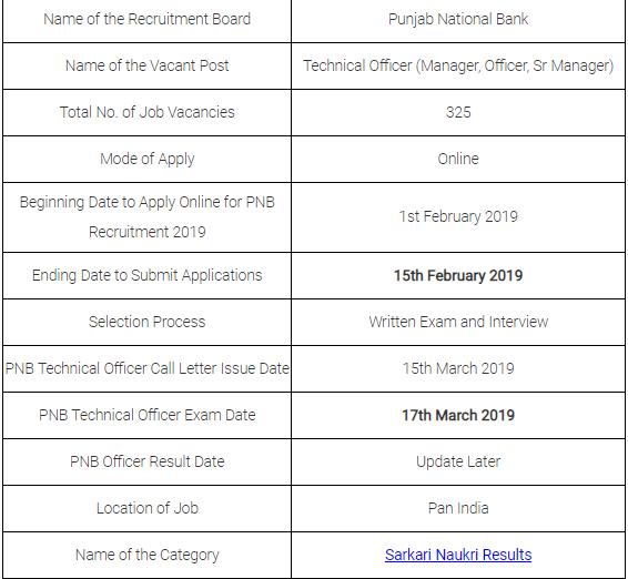 PNB Technical Officer Examination Result 2019