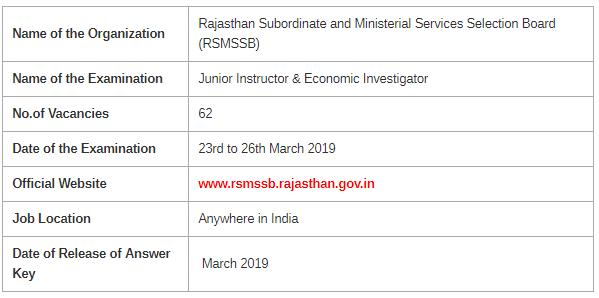 RSMSSB Economic Investigator Examination 2019