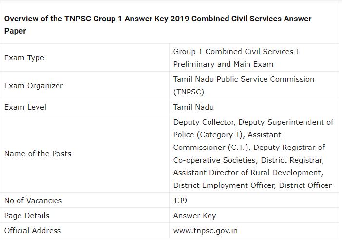 TNPSC Group 1 Examination 2019