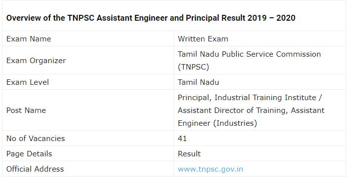 TNPSC ITI Principal AE Examination Result 2019