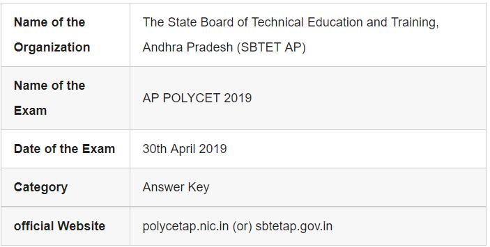 AP POLYCET 2019 Examination