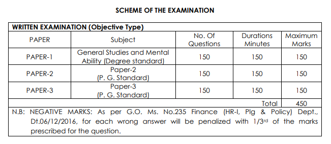 APPSC Assistant Director Mains Examination 2019