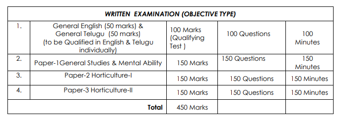 APPSC Horticulture Officer Examination 2019