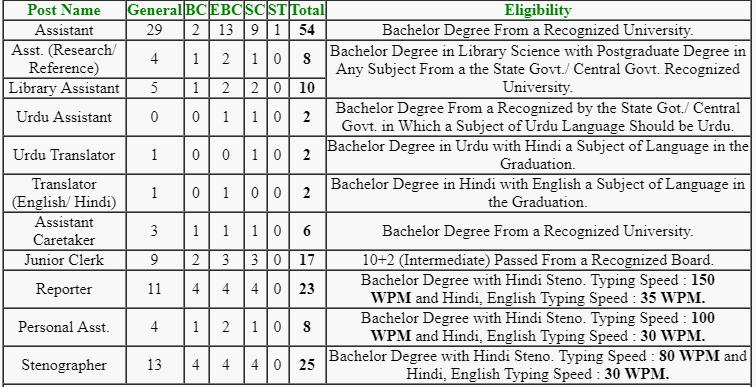 Bihar Vidhan Sabha Examination Result April 2019