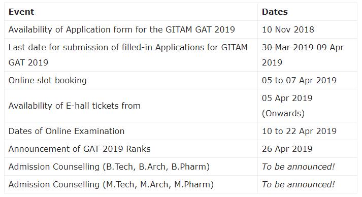 GITAM GAT Examination 2019