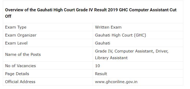 Gauhati High Court Grade 4 Examination Result 2019