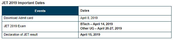 JET B.Tech Entrance Examination 2019